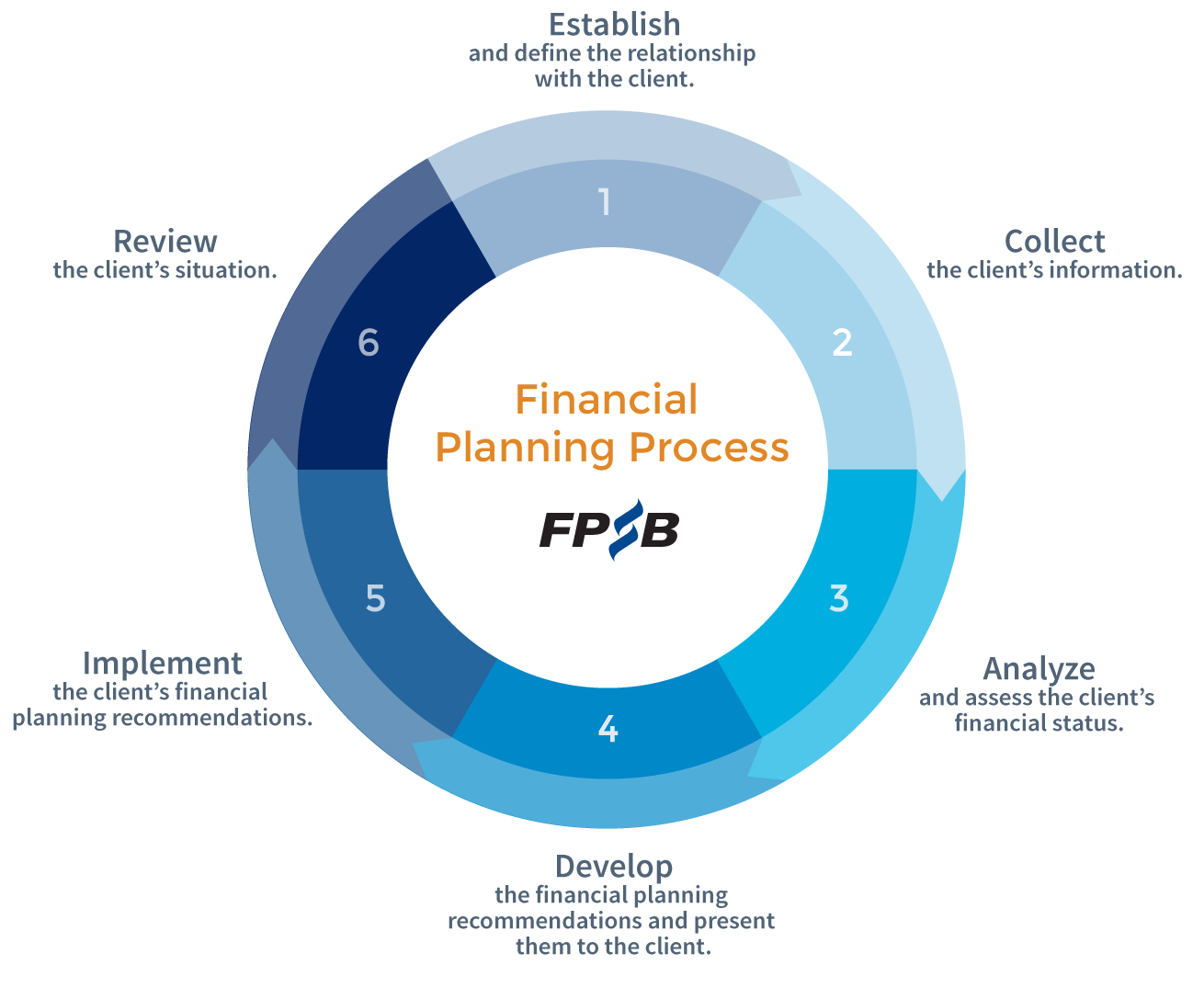 figure-process-steps-1-through-6-large-final-2016-06-06