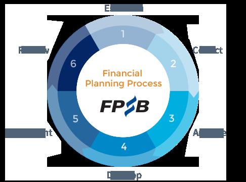 figure-process-steps-1-through-6-FPSB-v3