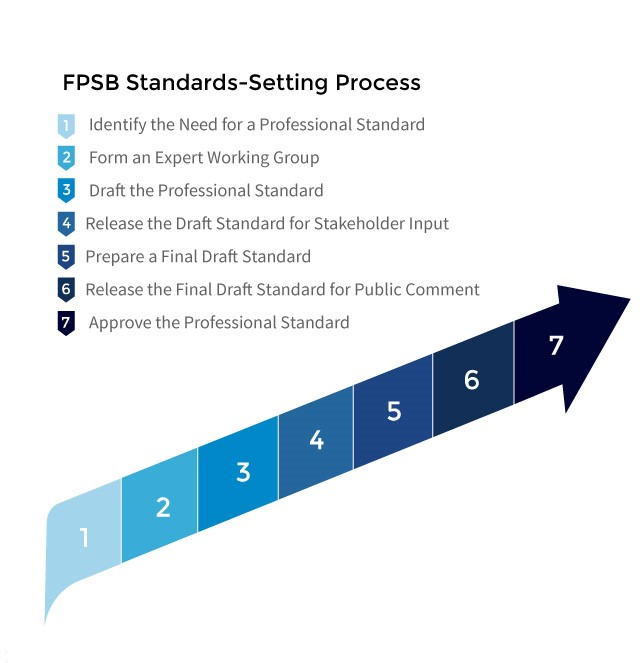 160822_pic_Standards-Setting Process Graphic
