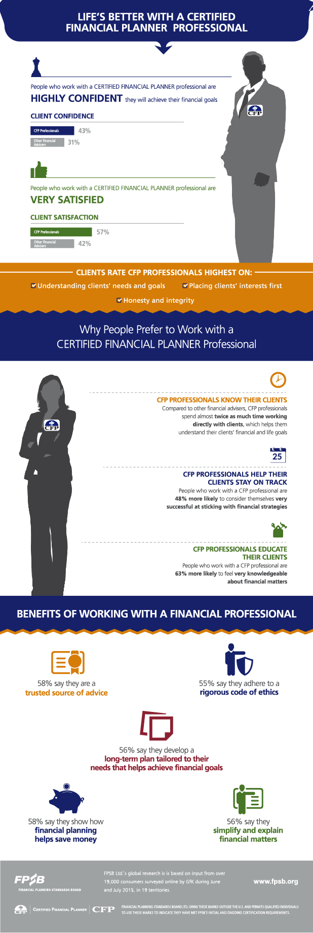 Benefits Of Cfp Certifications For The Public Fpsb